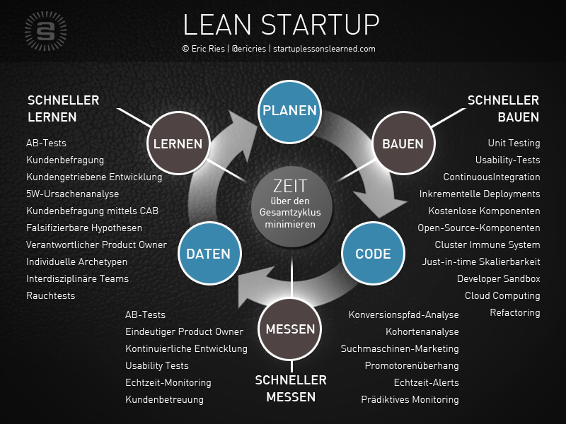 Marketing im Lean Startup